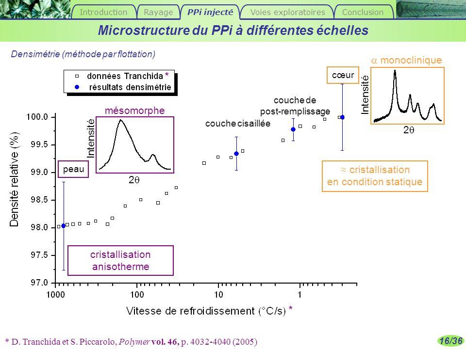 16/36 * D. Tranchida et S. Piccarolo, Polymer vol. 46, p. 4032-4040 (2005) Microstructure du PPi à différentes échelles * * peau cœur couche de post-r
