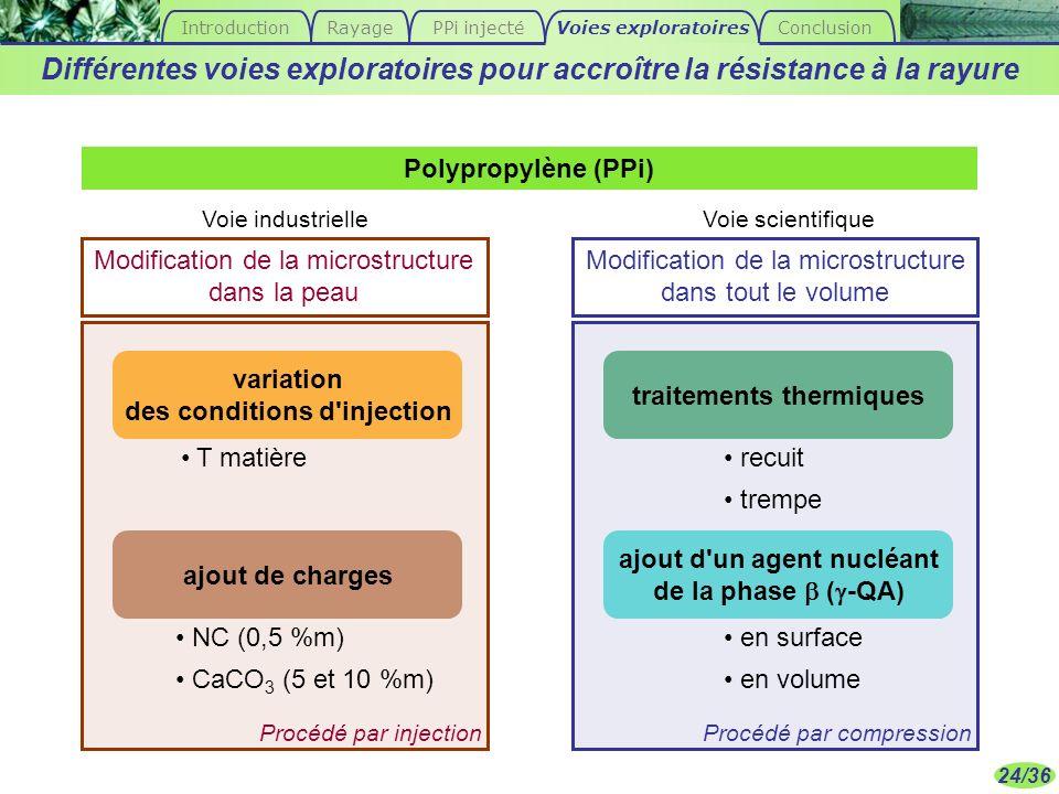 24/36 traitements thermiques variation des conditions d'injection ajout de charges ajout d'un agent nucléant de la phase ( -QA) Voie industrielleVoie