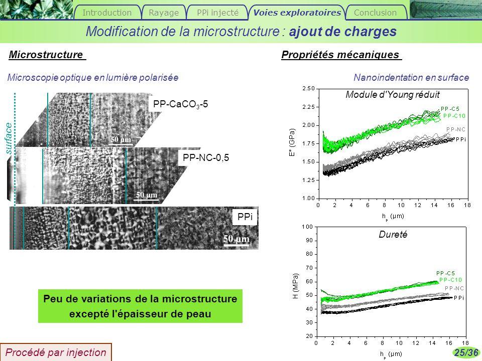 25/36 MicrostructurePropriétés mécaniques Peu de variations de la microstructure excepté l'épaisseur de peau Modification de la microstructure : ajout
