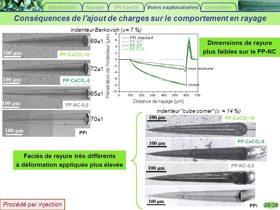 26/36 70 ±1 65 ±1 69 ±1 72 ±1 Faciès de rayure très différents à déformation appliquée plus élevée indenteur Berkovich ( 7 %) indenteur