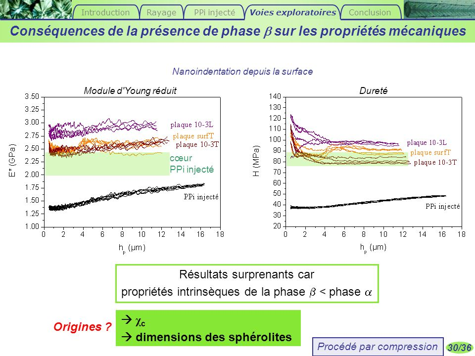30/36 Résultats surprenants car propriétés intrinsèques de la phase < phase Conséquences de la présence de phase sur les propriétés mécaniques Nanoind