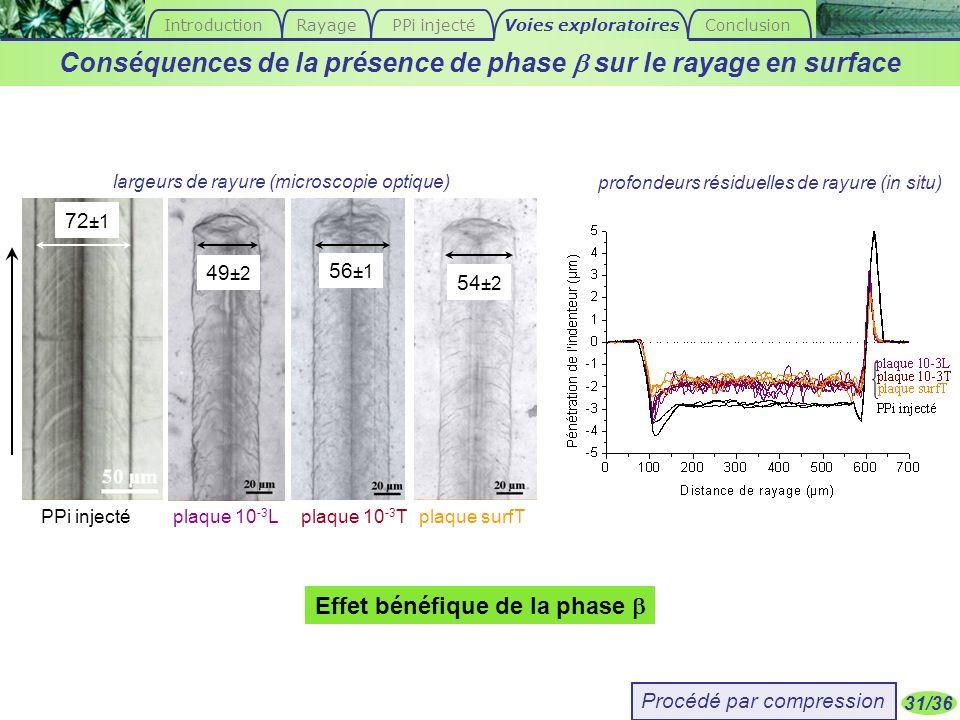 31/36 PPi injecté 72 ±1 plaque 10 -3 Tplaque 10 -3 Lplaque surfT 49 ±2 56 ±1 54 ±2 Effet bénéfique de la phase largeurs de rayure (microscopie optique