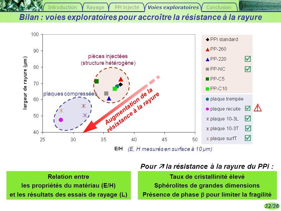 32/36 Relation entre les propriétés du matériau (E/H) et les résultats des essais de rayage (L) Bilan : voies exploratoires pour accroître la résistan