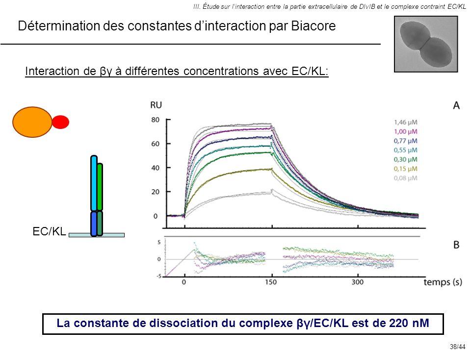 III. Étude sur linteraction entre la partie extracellulaire de DIvIB et le complexe contraint EC/KL Détermination des constantes dinteraction par Biac