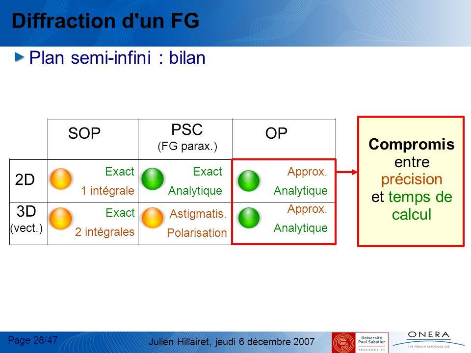 Page 28/47 Julien Hillairet, jeudi 6 décembre 2007 Diffraction d'un FG Plan semi-infini : bilan OP PSC (FG parax.) SOP 2D 3D (vect.) Exact Analytique