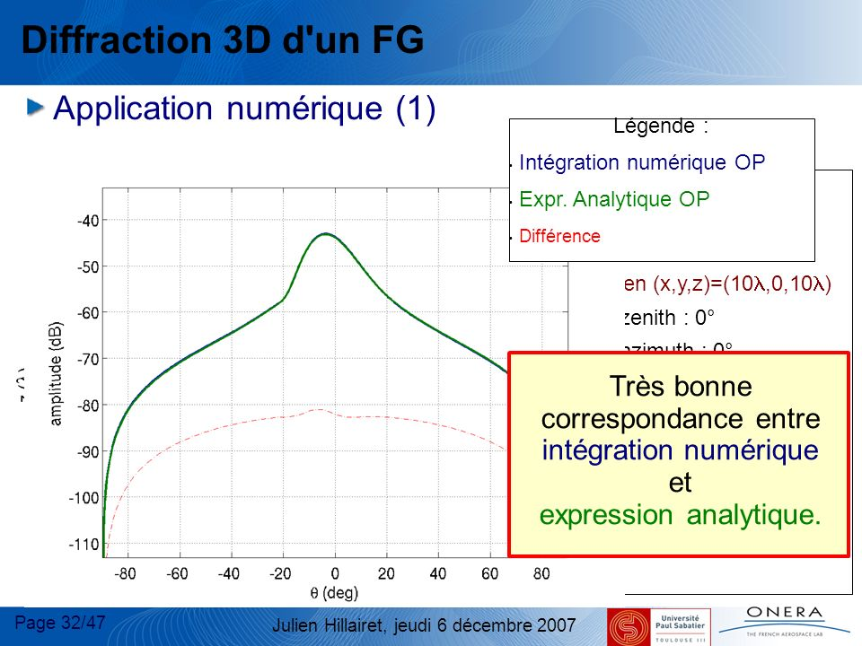 Page 32/47 Julien Hillairet, jeudi 6 décembre 2007 Diffraction 3D d'un FG Application numérique (1) dB Plaque : taille : 20 x20 FG incident : centre e
