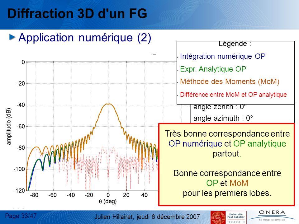 Page 33/47 Julien Hillairet, jeudi 6 décembre 2007 Diffraction 3D d'un FG Application numérique (2) dB Plaque : taille : 20 x20 FG incident : centre e