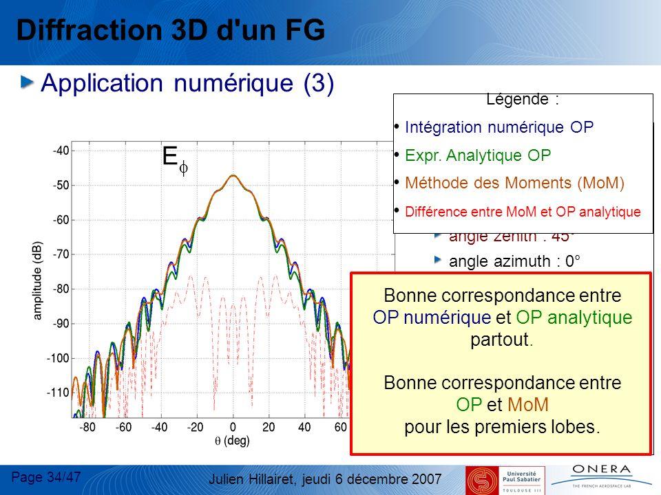 Page 34/47 Julien Hillairet, jeudi 6 décembre 2007 Diffraction 3D d'un FG Application numérique (3) dB Plaque : taille : 10 x10 FG incident : centre d
