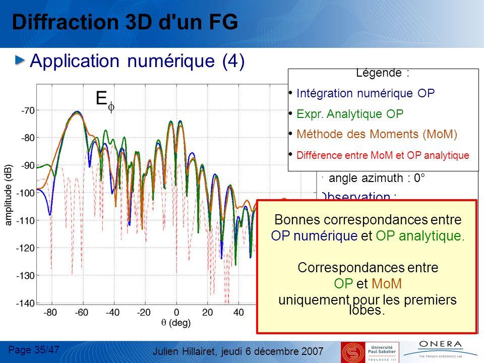 Page 35/47 Julien Hillairet, jeudi 6 décembre 2007 Diffraction 3D d'un FG Application numérique (4) Plaque : taille : 10 x10 FG incident : centre dist