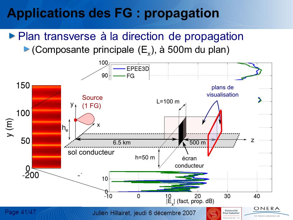 Page 41/47 Julien Hillairet, jeudi 6 décembre 2007 Applications des FG : propagation Plan transverse à la direction de propagation (Composante princip
