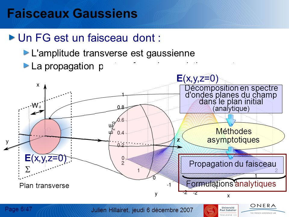 Page 6/47 Julien Hillairet, jeudi 6 décembre 2007 Faisceaux Gaussiens Un FG est un faisceau dont : L'amplitude transverse est gaussienne La propagatio