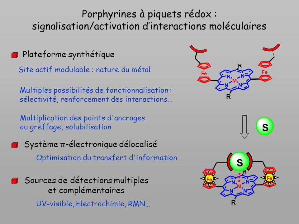 Porphyrines à piquets rédox : signalisation/activation dinteractions moléculaires Optimisation du transfert d'information Multiplication des points d'
