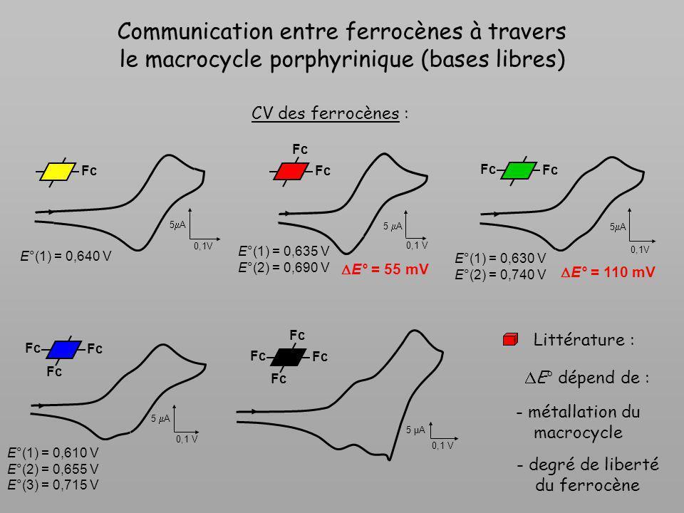 5 µA 0,1 V Communication entre ferrocènes à travers le macrocycle porphyrinique (bases libres) 5 A 0,1V 5 A 0,1 V 5 A 0,1V 5 A 0,1 V E°(1) = 0,640 V E
