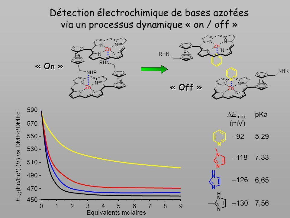 Détection électrochimique de bases azotées via un processus dynamique « on / off » « On » 92 E max (mV) 5,29 pKa N 126 6,65 N H N 118 7,33 N N 130 7,5