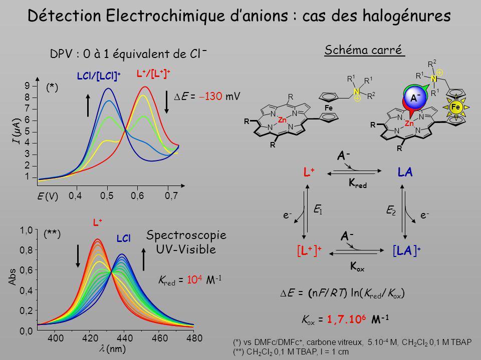 E (V) 0,40,50,60,7 I (µA) 1 2 3 5 4 6 7 8 9 (*) L + /[L + ] + LCl/[LCl] + E = 130 mV L+L+ Spectroscopie UV-Visible (nm) 0,0 400420440460480 0,2 0,4 0,