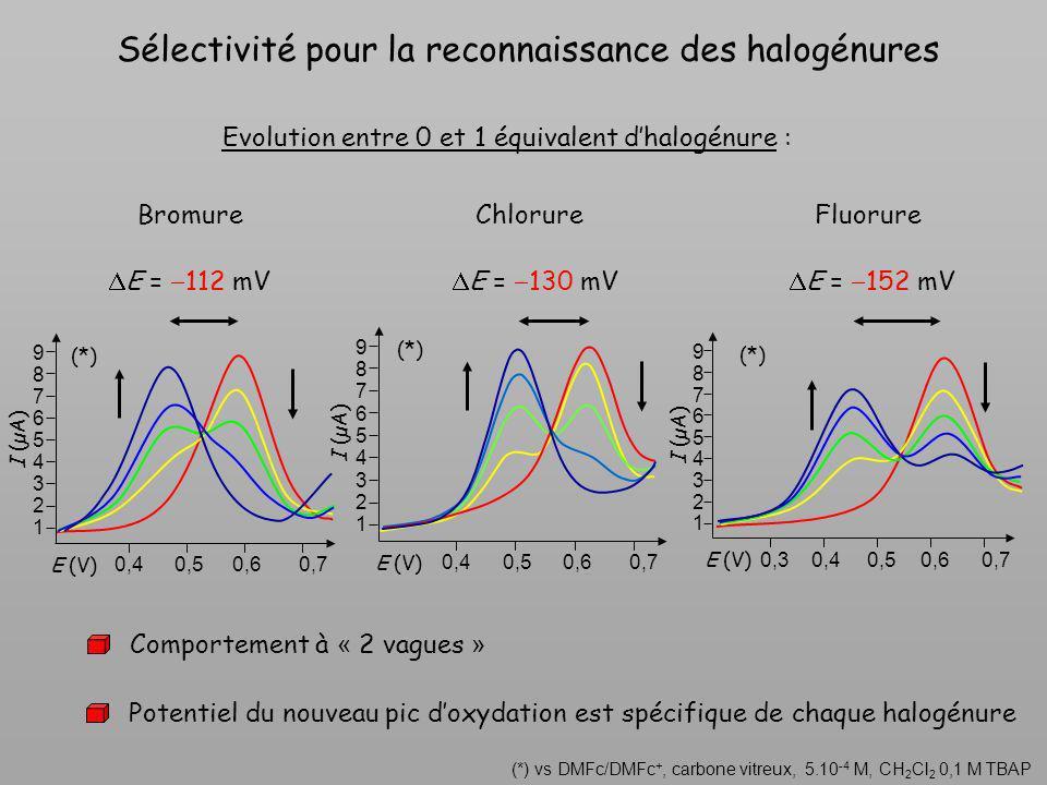 Comportement à « 2 vagues » Sélectivité pour la reconnaissance des halogénures (*) vs DMFc/DMFc +, carbone vitreux, 5.10 -4 M, CH 2 Cl 2 0,1 M TBAP E