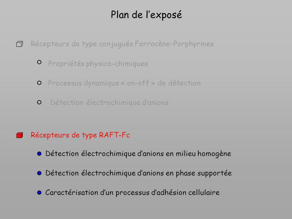 Plan de lexposé Propriétés physico-chimiques Processus dynamique « on-off » de détection Détection électrochimique danions Récepteurs de type RAFT-Fc