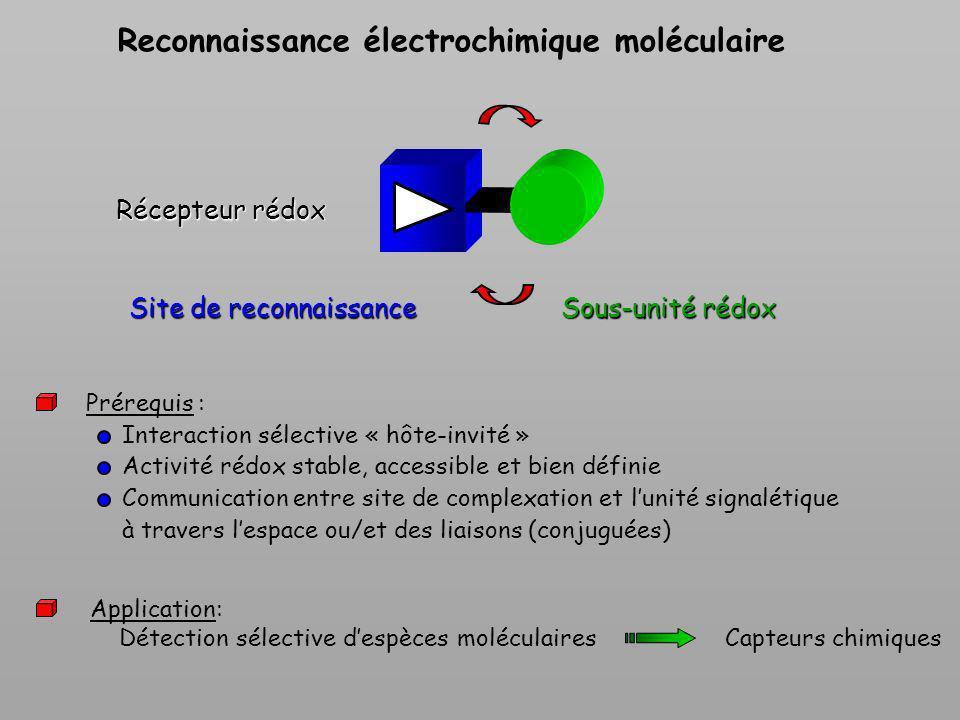 S Différentes interactions mises en jeu lors de la reconnaissance moléculaire dune espèce cible Interactions électrostatiques Interactions hydrophobes Coordination métal-ligand Liaisons hydrogène Interactions de type transfert de charge Interactions Acide-base de Lewis Interactions électrostatiques E(KJ/mole) 10050100,2-2 Liaisons de Van der Waals Liaisons hydrogène Liaisons de coordination Liaisons covalentes 15 Cations Espèces neutres Anions Détection électrochimique nest pas neutre : selon létat rédox de la sonde, activation ou désactivation des interactions