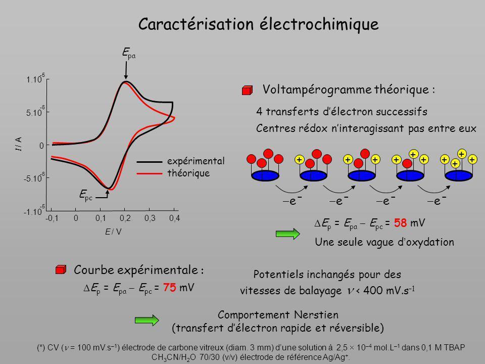 Caractérisation électrochimique 4 transferts délectron successifs Centres rédox ninteragissant pas entre eux (*) CV ( = 100 mV.s –1 ) électrode de car