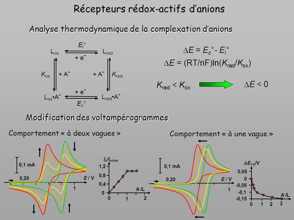 A - /L E 1/2 /V 01 2 3 -0,15 -0,1 0,05 E / V 0,1 mA 1 0,20 Récepteurs rédox-actifs danions Analyse thermodynamique de la complexation danions E = E c