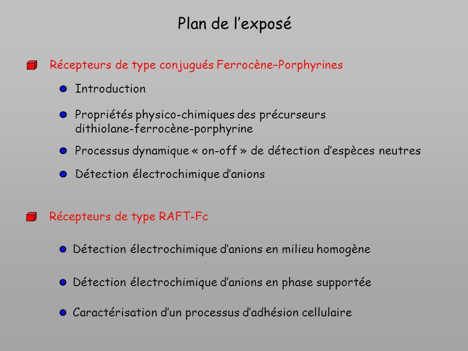 Conclusion sur les conjugués ferrocène-porphyrine Intérêt des systèmes conjugués ferrocène-porphyrine pour la détection électrochimique Influence du nombre et de la position relative des ferrocènes sur les propriétés physico-chimiques des précurseurs, Porphyrine-ferrocène-amine : détection originale despèces neutres via un phénomène dynamique « on-off » Porphyrine-ferrocène-ammonium : intérêt pour la détection danions Communication électronique efficace entre les ferrocènes et la porphyrine N N N N N Zn N N N N Zn Fe NHR Fe RH N N N N N Zn Fe RHN N N N N Zn Fe NHR N Précurseurs Dithiolane-Ferrocène-Porphyrine Perspectives Multiplication des sondes rédox ferrocène Greffage (monocouche auto-assemblée, film de polypyrrole…) Habillage des récepteurs
