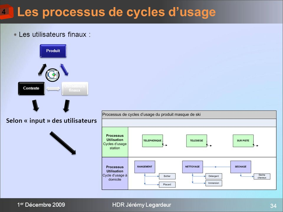 34 1 er Décembre 2009HDR Jérémy Legardeur Les processus de cycles dusage Produit Utilisateurs finaux Contexte Les utilisateurs finaux : Selon « input