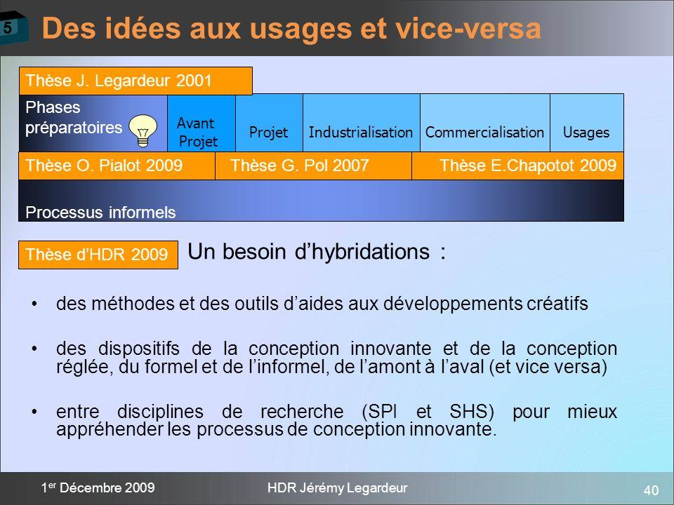 40 1 er Décembre 2009HDR Jérémy Legardeur Des idées aux usages et vice-versa Avant Projet IndustrialisationCommercialisationUsages Phases préparatoire