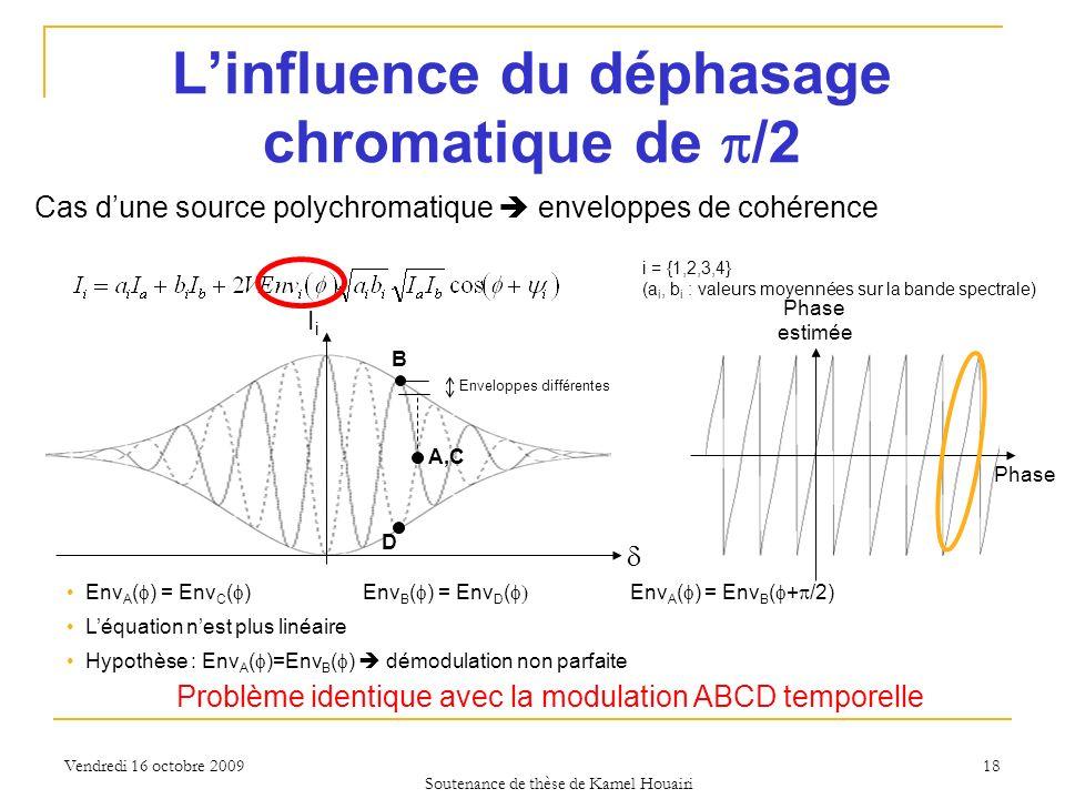 Vendredi 16 octobre 2009 Phase estimée 18 Linfluence du déphasage chromatique de /2 Env A ( ) = Env C ( ) Env B ( ) = Env D ( Env A ( ) = Env B ( + /2