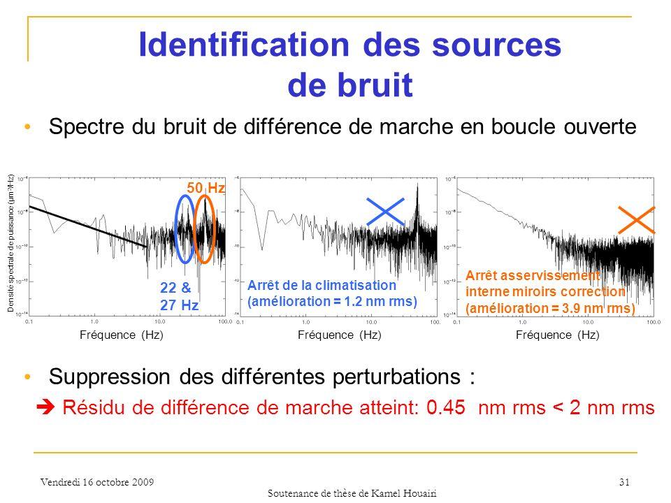 Vendredi 16 octobre 2009 Spectre du bruit de différence de marche en boucle ouverte Suppression des différentes perturbations : Résidu de différence d