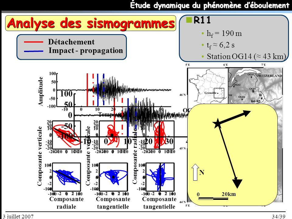 34/393 juillet 2007 Étude dynamique du phénomène déboulement R11 h f = 190 m t f 6,2 s Station OG14 ( 43 km) Composante radiale Composante tangentielle Composante verticale Temps (s) Amplitude Détachement Impact - propagation 0 20km N Analyse des sismogrammes