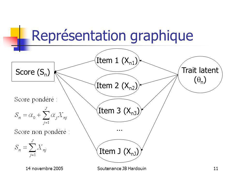 14 novembre 2005Soutenance JB Hardouin11 Représentation graphique Item 1 (X n1 ) Score (S n ) Trait latent ( n ) Item 2 (X n2 ) Item 3 (X n3 ) Item J