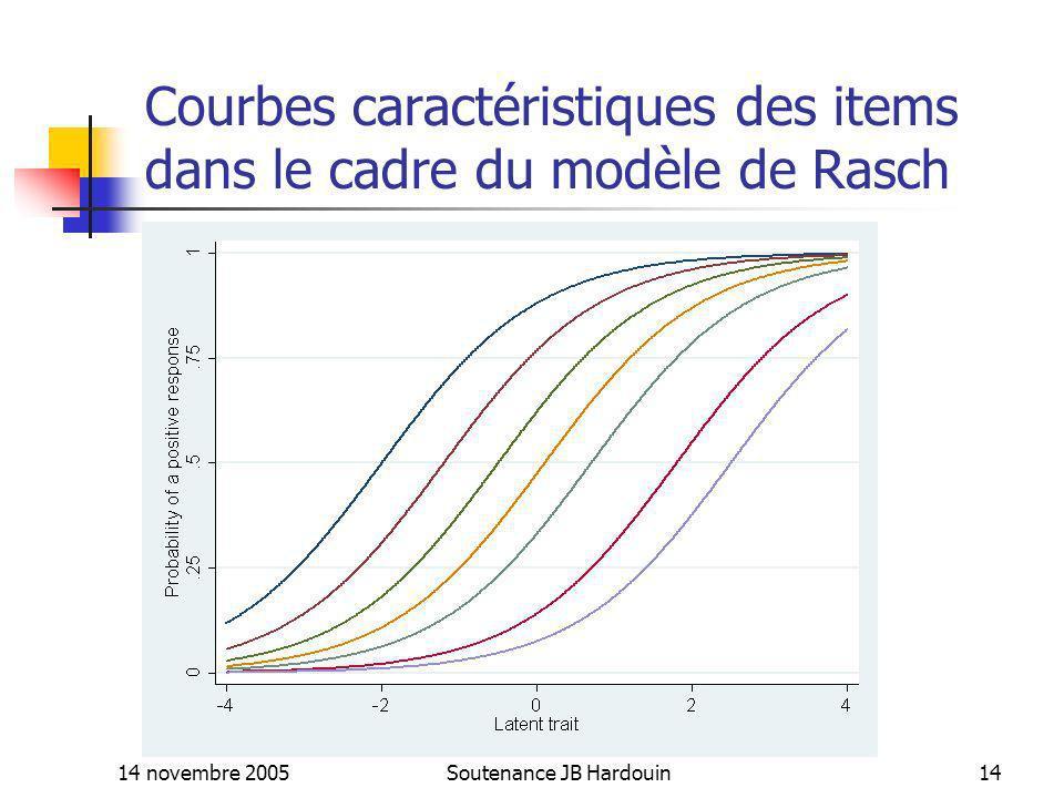 14 novembre 2005Soutenance JB Hardouin14 Courbes caractéristiques des items dans le cadre du modèle de Rasch (-2 -1.2 -.5 0.1.7 1.8 2.5)