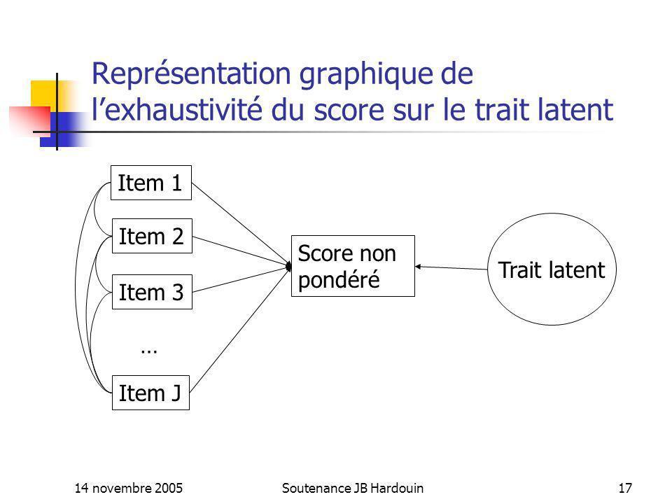 14 novembre 2005Soutenance JB Hardouin17 Représentation graphique de lexhaustivité du score sur le trait latent Item 1 Item 2 Item 3 Item J Score non
