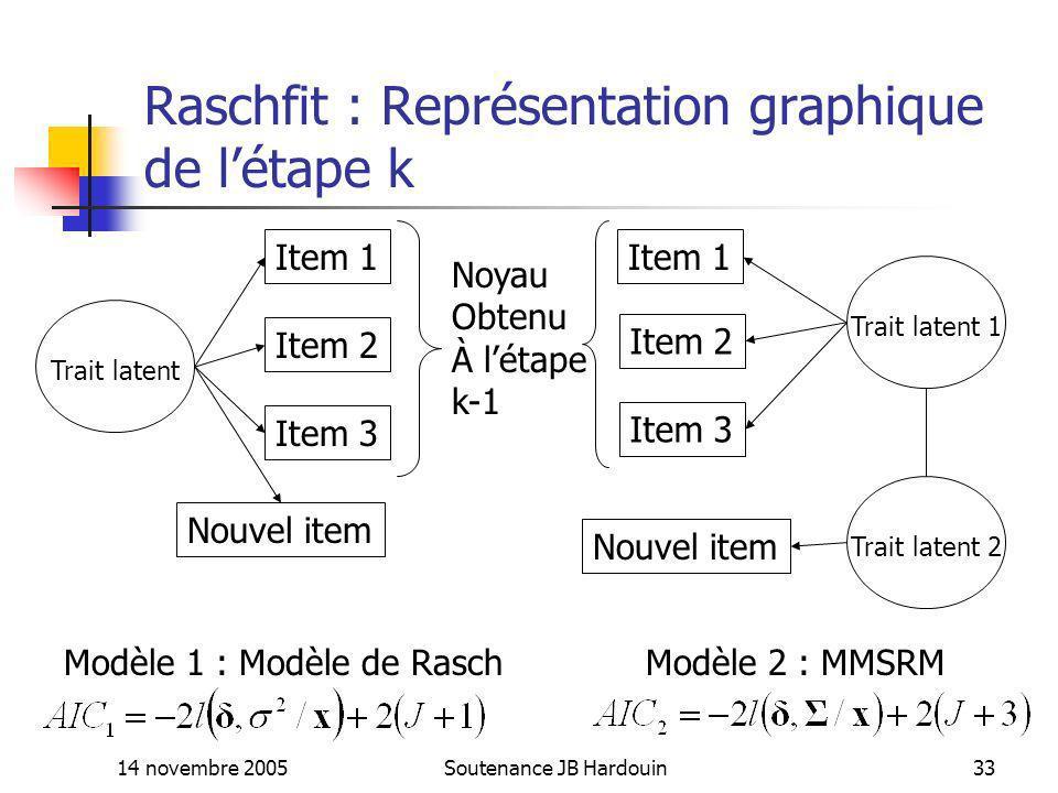 14 novembre 2005Soutenance JB Hardouin33 Raschfit : Représentation graphique de létape k Item 1 Item 2 Item 3 Nouvel item Trait latent Noyau Obtenu À