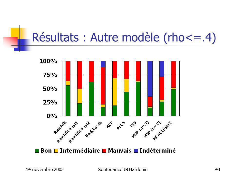 14 novembre 2005Soutenance JB Hardouin43 Résultats : Autre modèle (rho<=.4)