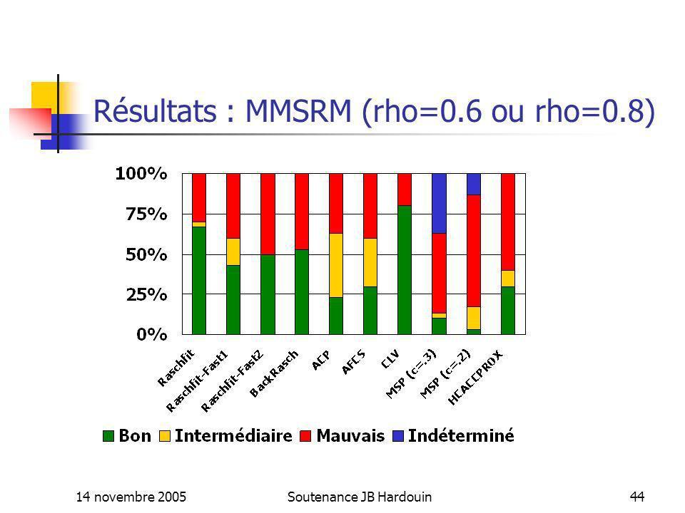 14 novembre 2005Soutenance JB Hardouin44 Résultats : MMSRM (rho=0.6 ou rho=0.8)