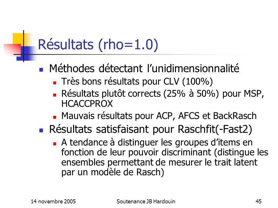 14 novembre 2005Soutenance JB Hardouin45 Résultats (rho=1.0) Méthodes détectant lunidimensionnalité Très bons résultats pour CLV (100%) Résultats plut