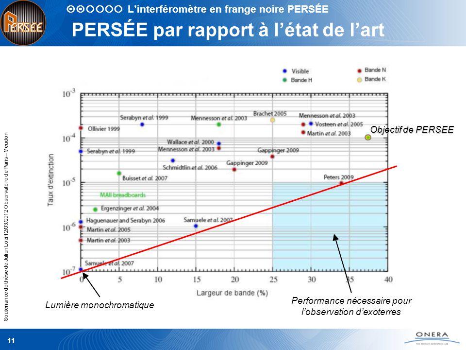 Soutenance de thèse de Julien Lozi 12/03/2012 Observatoire de Paris – Meudon 11 PERSÉE par rapport à létat de lart Objectif de PERSEE Lumière monochro