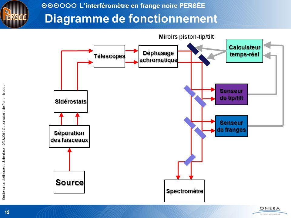 Soutenance de thèse de Julien Lozi 12/03/2012 Observatoire de Paris – Meudon Diagramme de fonctionnement 12 Linterféromètre en frange noire PERSÉESour
