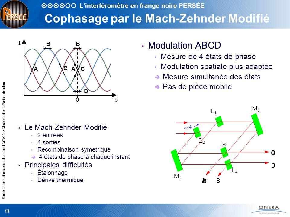 Soutenance de thèse de Julien Lozi 12/03/2012 Observatoire de Paris – Meudon 13 Cophasage par le Mach-Zehnder Modifié Le Mach-Zehnder Modifié 2 entrée