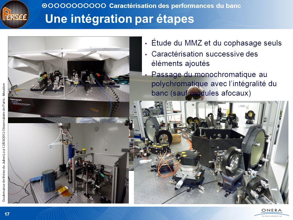 Soutenance de thèse de Julien Lozi 12/03/2012 Observatoire de Paris – Meudon 17 Une intégration par étapes Caractérisation des performances du banc Ét