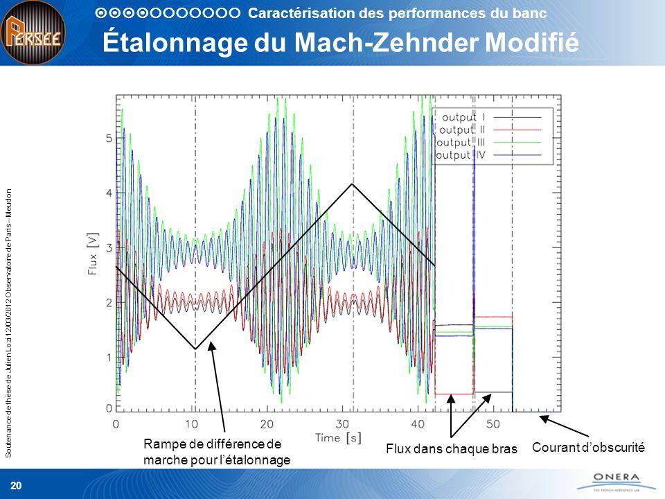 Soutenance de thèse de Julien Lozi 12/03/2012 Observatoire de Paris – Meudon 20 Étalonnage du Mach-Zehnder Modifié Rampe de différence de marche pour