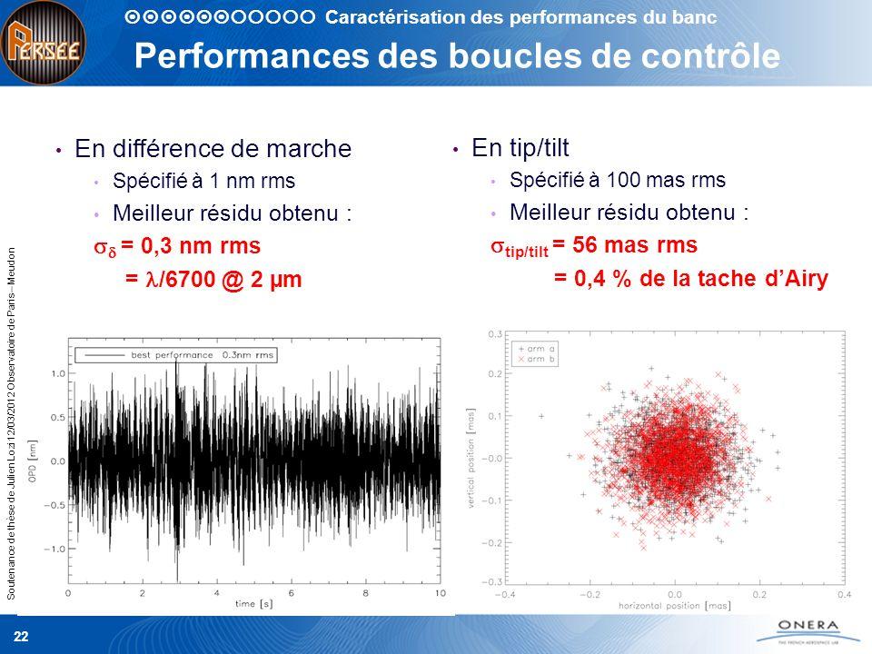 Soutenance de thèse de Julien Lozi 12/03/2012 Observatoire de Paris – Meudon 22 Performances des boucles de contrôle Caractérisation des performances