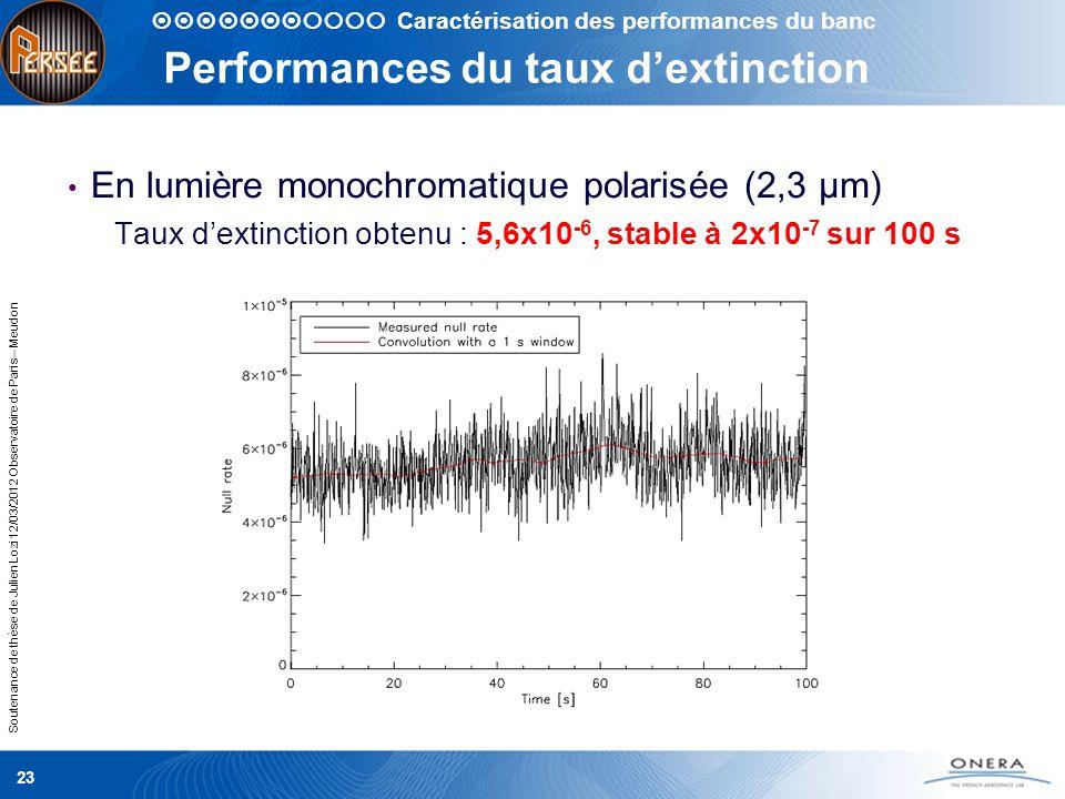 Soutenance de thèse de Julien Lozi 12/03/2012 Observatoire de Paris – Meudon 23 Performances du taux dextinction En lumière monochromatique polarisée