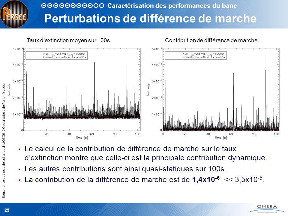 Soutenance de thèse de Julien Lozi 12/03/2012 Observatoire de Paris – Meudon Perturbations de différence de marche Le calcul de la contribution de dif