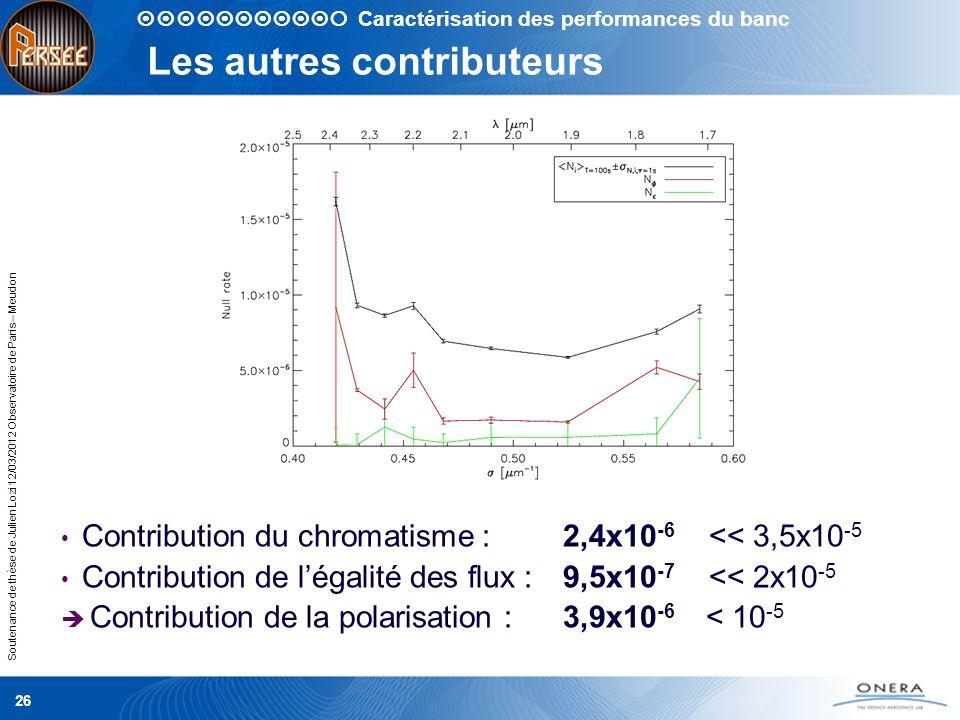 Soutenance de thèse de Julien Lozi 12/03/2012 Observatoire de Paris – Meudon Les autres contributeurs Contribution du chromatisme : 2,4x10 -6 << 3,5x1