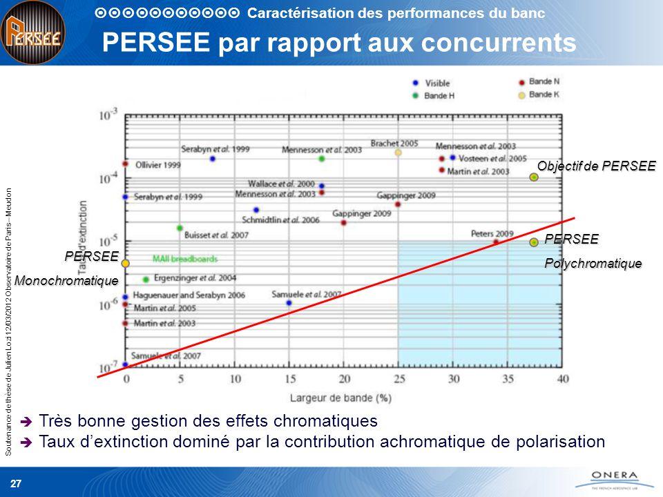 Soutenance de thèse de Julien Lozi 12/03/2012 Observatoire de Paris – Meudon 27 PERSEE par rapport aux concurrents PERSEEMonochromatique PERSEEPolychr