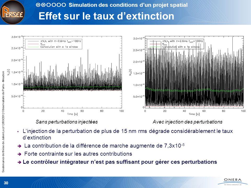 Soutenance de thèse de Julien Lozi 12/03/2012 Observatoire de Paris – Meudon Effet sur le taux dextinction 30 Sans perturbations injectéesAvec injecti