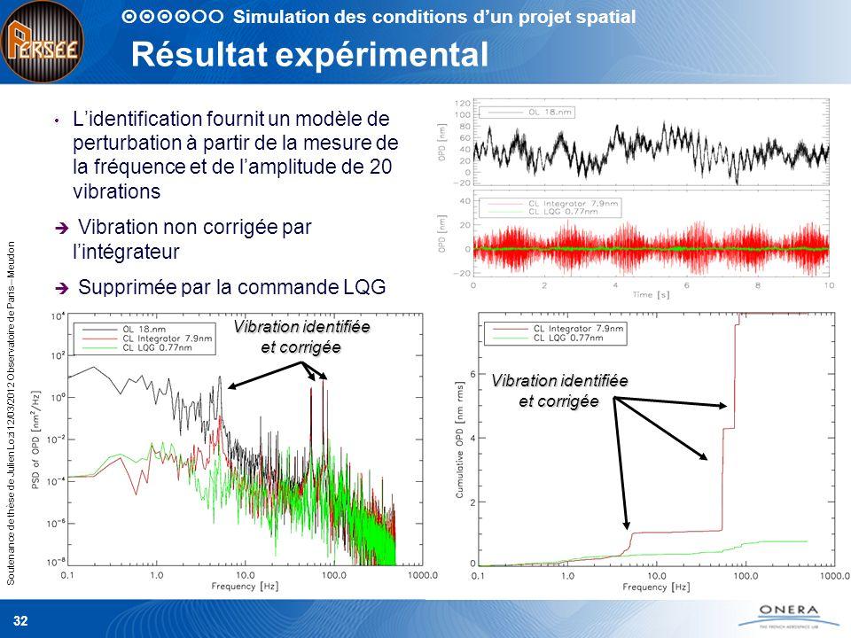 Soutenance de thèse de Julien Lozi 12/03/2012 Observatoire de Paris – Meudon 32 Résultat expérimental Lidentification fournit un modèle de perturbatio