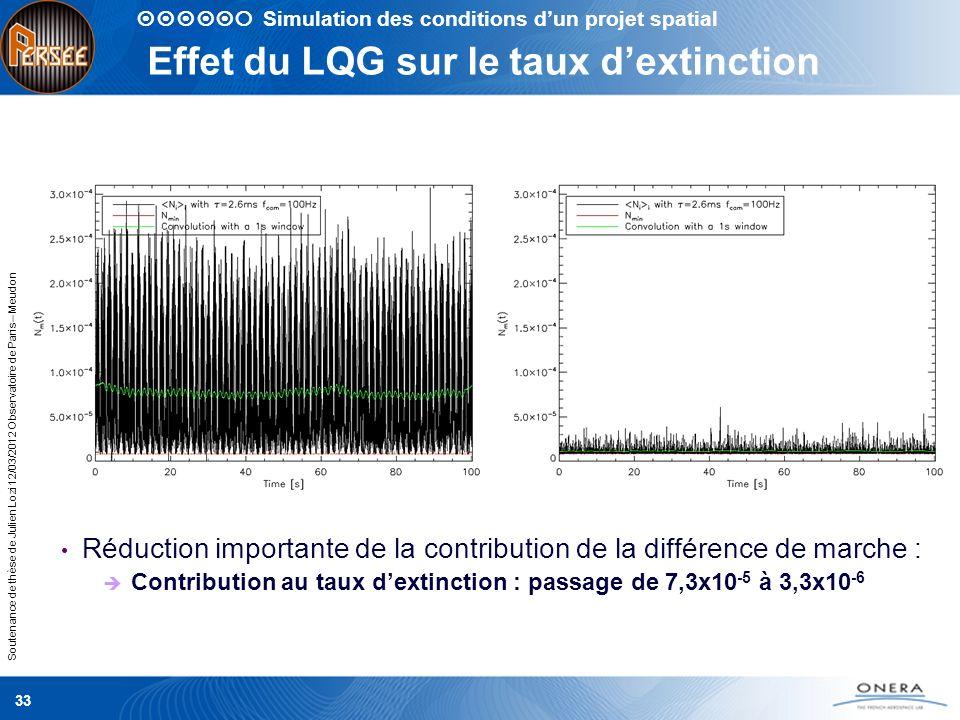 Soutenance de thèse de Julien Lozi 12/03/2012 Observatoire de Paris – Meudon Effet du LQG sur le taux dextinction Réduction importante de la contribut